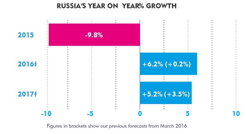 Russia_Year_on_Year_Growth_CaratAdSpend_Sept 16.jpg