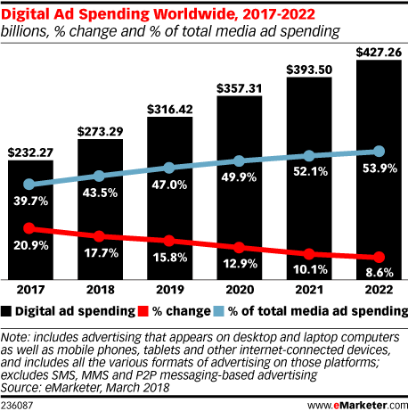 14_digital-ad-spending-worldwide-2017-2022.png